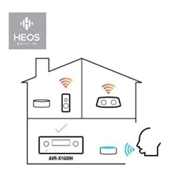 Built In HEOS Multiroom Technology